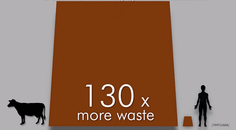 130x more waste