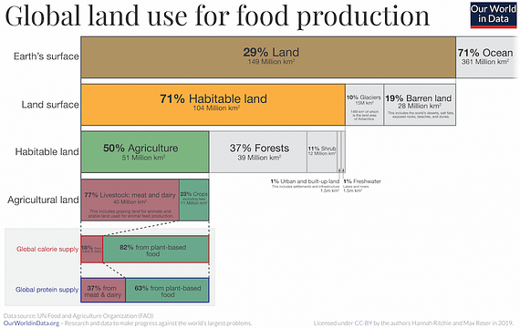 Global-land-use-graphic